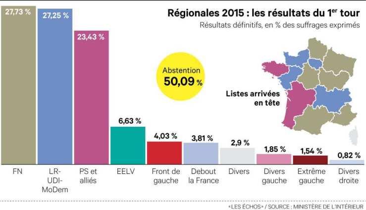 regionales-2015-resultats-france